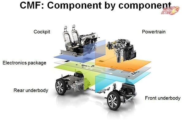CMF-platform